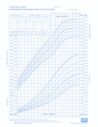 Wic Growth Charts 6 Printable Cdc Growth Chart Pdf Forms And Templates