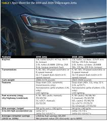 Vw Settlement Mileage Adjustment Chart Ucs Blog Clean Vehicles Text Only Union Of Concerned