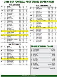 61 Disclosed Usf Football Depth Chart