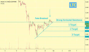 Litecoin Price Chart 1 Year Page 2 Ltc Usd Litecoin Price Chart Tradingview
