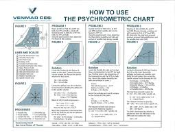 How To Use Psychrometric Chart Psychometric Chart How To Use
