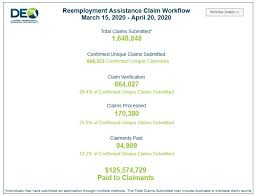 Your social security number is confidential and exempt from the. Updated Deo Publishes Florida Unemployment Dashboard Tallahassee Reports