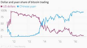 Dollar And Yuan Share Of Bitcoin Trading