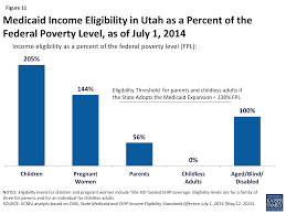 figure 11 caid income eligibility in utah as a percent of the federal poverty level