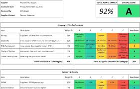 Supplier Scorecard Example Supplier Scorecard Templates Free Sample Example Format