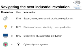 the fourth industrial revolution what does wef s klaus schwab are we entering a fourth industrial revolution world economic forum from the fourth industrial revolution what it means how to respond