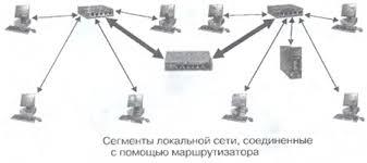 Локальные компьютерные сети информатика класс Гипермаркет  Сегменты локальной сети