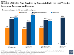 health insurance quotes texas texas health insurance quotes best quote 2018
