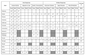 Special Education Accommodations Chart Publication Nceo