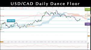 Usdcad Technical Analysis Candlestick Chart Fibonacci