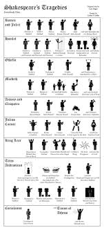 best shakespeare plays ideas about william shakespeare and his tragedies in a nutshell love this straight to the