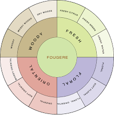 Fragrance Wheel Perfume Classification Chart Fragrance Wheel Perfumes From The Floral And Fresh Families