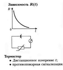 Электрический ток в полупроводниках Класс ная физика Зависимость сопротивления от температуры