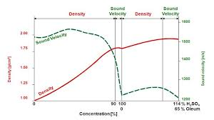 Concentration Determination By Means Of Density Measurement