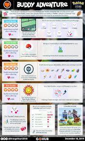 How to get Best Buddy status in Pokemon Go: Hearts, rewards, levels -  Dexerto