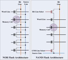 Flash Memory Design Flash 101 Nand Flash Vs Nor Flash Embedded Com