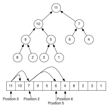 The Heap Data Structure C Java C Bits And Pieces Of