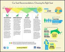 Is Your Child In The Right Car Seat Nursing Kids