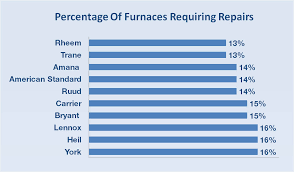 lennox furnace prices. Carrier Vs Trane Lennox Furnaces Which Brand Of Gas Furnace Is Prices