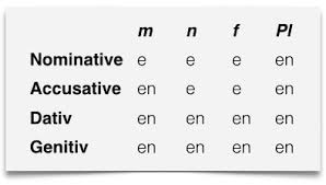 German Adjective Endings Learn German Smarter