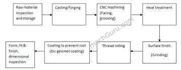 Bolt Fastener Manufacturing Process Flow Chart Mechguru