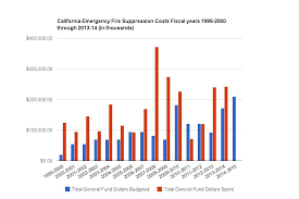 California Budget Chart More Than 25 Percent Of Californias Firefighting Budget