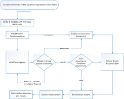 Vulnerability Remediation Process Flow Chart Security Incident Management In Microsoft Dynamics 365