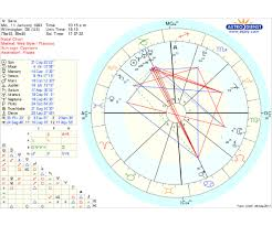 Astrological Charts Pro Unusual Astrological Chart Pro Geographical Astrology Chart