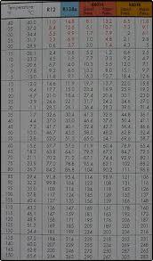 407c Freon Pt Chart 6 R404a Pt Chart Pressure Temperature 409a Pt Chart Best Of