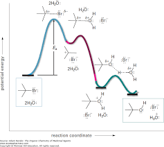 Nucleophile Strength Chart Nucleophilic Substitution Addition And Elimination