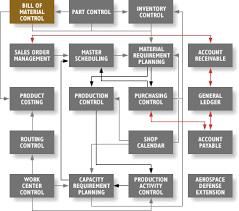 Mitrol : Solutions : Bill Of Material Subsystem