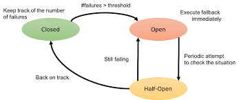 Circuit Breaker Pattern Mesmerizing Istio Circuit Breaker When Failure Is An Option RHD Blog