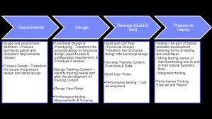 rollout strategy template. Global Rollout Approach Best Practices in Large SAP Rollout