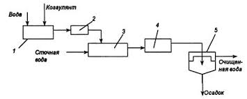 Курсовая работа Выбор и расчет параметров технологической схемы  1 4 Очистка от мелкодисперсных взвешенных веществ