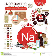 Infographics Of Sodium Content In Organic Organic Food Stock