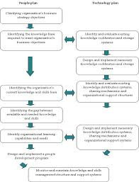 Organizational Design For Knowledge Management Developing The Knowledge Management Strategy Riley 2002