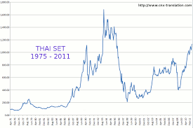 Thailand Stock Chart Cnx Translation Forum View Topic Long Term Charts Thai
