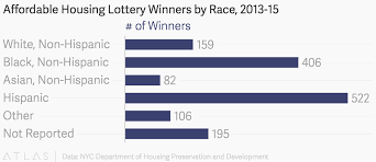 Affordable Housing Lottery Winners By Race 2013 15