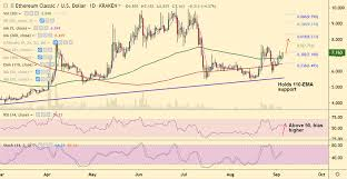 Etc Usd Chart Crypto Technicals Ethereum Classic Etc Shines In The