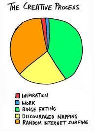 Pie Chart Of Procrastination Examples Of Insightful Data Visualizations Fall17 Data