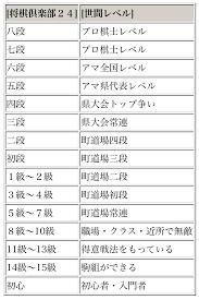 将棋 倶楽部 24 レート