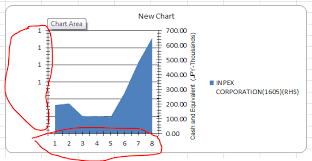 Excel Chart Secondary Axis Using Secondary Axis For Chart Cause X Axis And Primary Y
