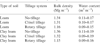 Figure 4 From Effect Of Tillage Treatments On Soil Thermal