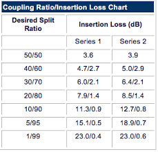 Plc Splitter Loss Chart Single Mode Sm C L C L Band 1x2 And 2x2 Fiber Optic
