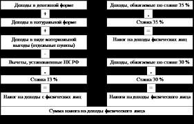Курсовая работа Налог на доходы физических лиц Место налога Рисунок 1 Схема расчета налога на доходы физических лиц