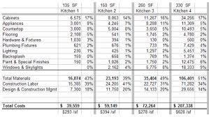 bathroom remodeling estimates. Interesting Bathroom Remodeling Calculator With Remodel Estimates R