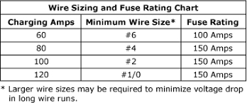 Fuse Wire Gauge Chart Newsletter Issue 41