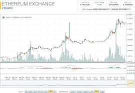 Ethereum Market Report Eth Btc Up 51 20 On The Week