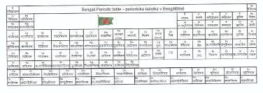 Bengali Periodic Table