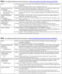 Apa Citation For Dissertation Thesis Of In Text Writing Style